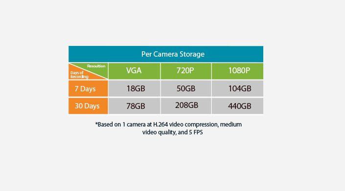 dlink-camera-storage